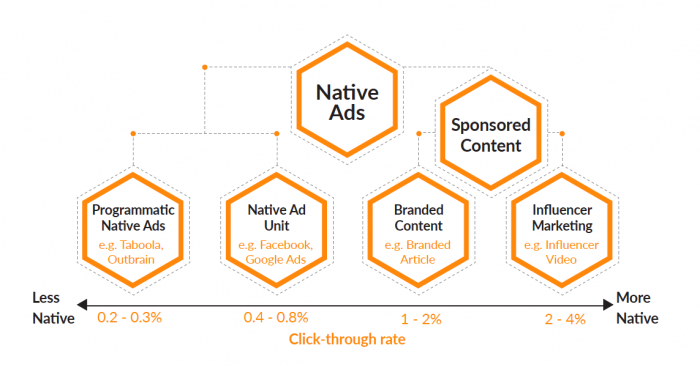 Native Ad Tree