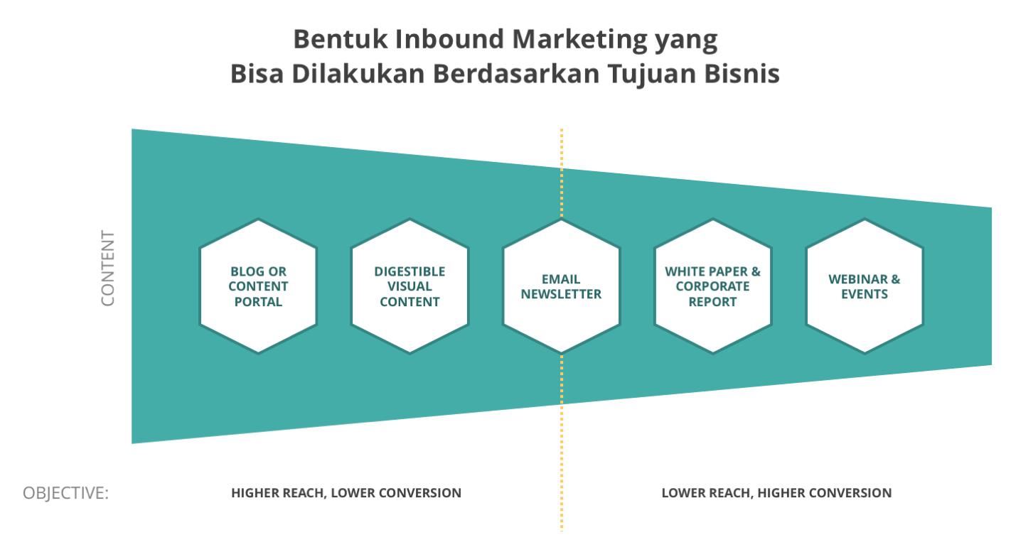 bentuk inbound marketing berdasarkan tujuan bisnis