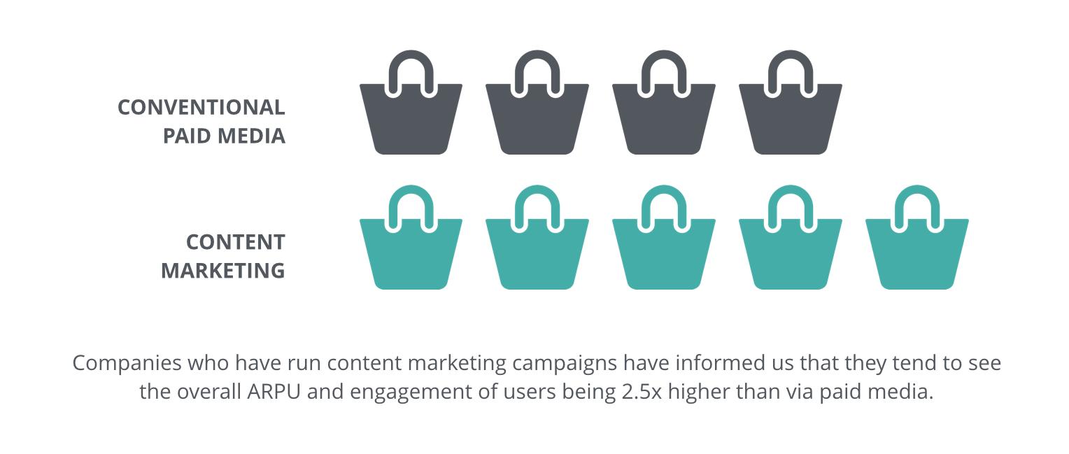 content marketing efisiensi arpu