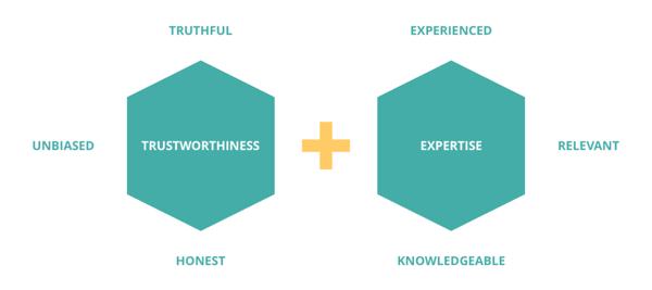 kredibilitas brand trustworthiness expertise 1