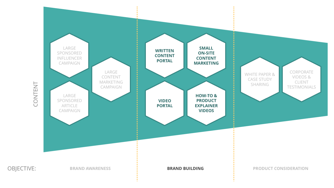 Content Marketing Objectives - Brand Building