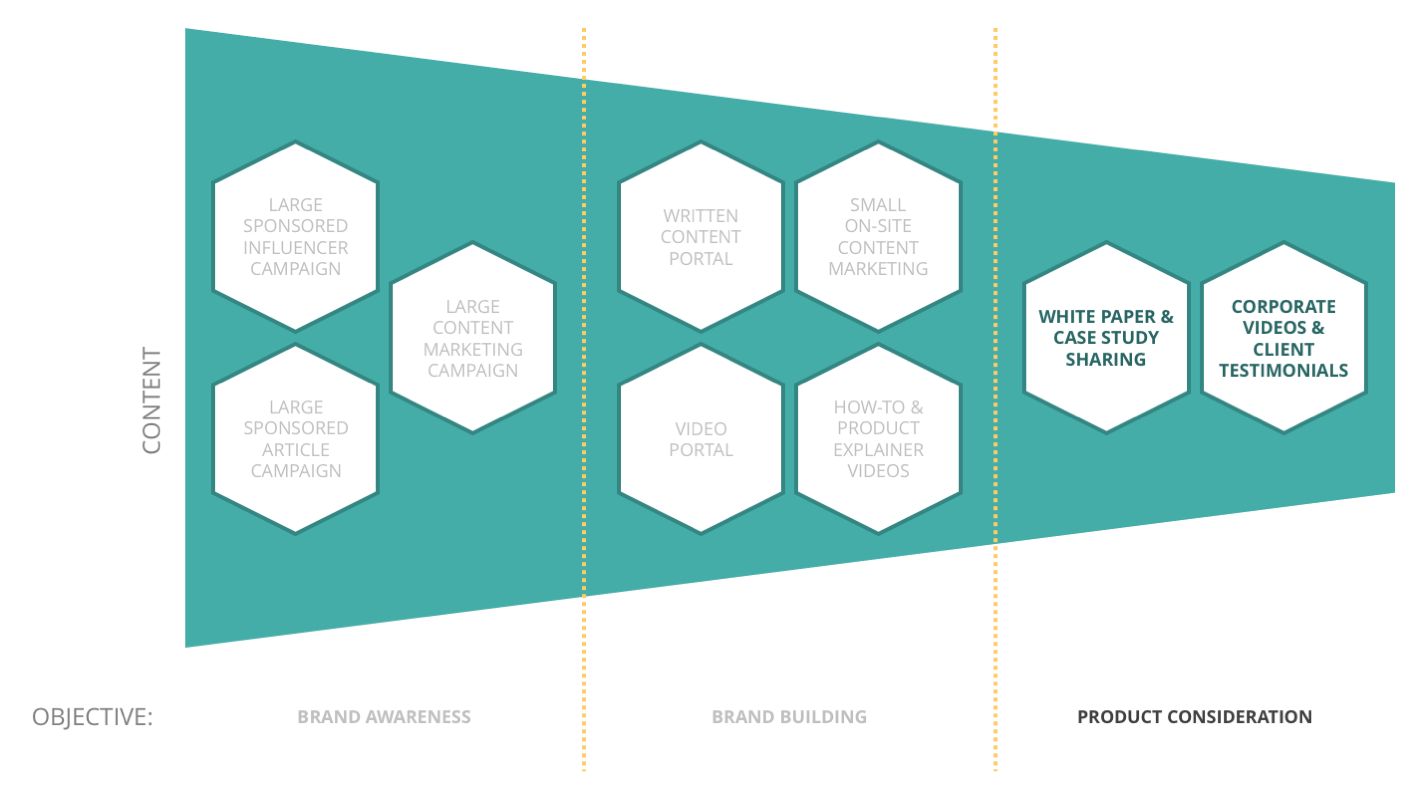 Content Marketing Objectives - Product Consideration