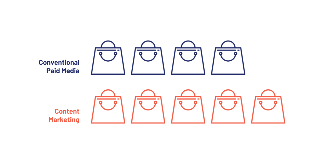 Content Marketing and Sponsored Content - Better average basket size