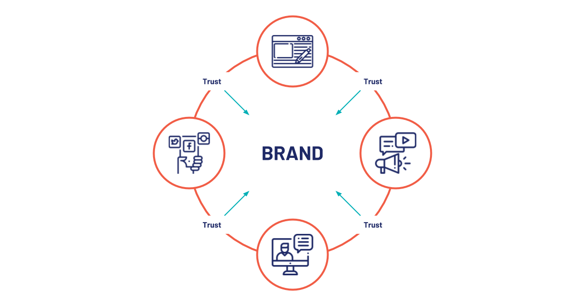 Content Marketing and Sponsored Content - Brand credibility