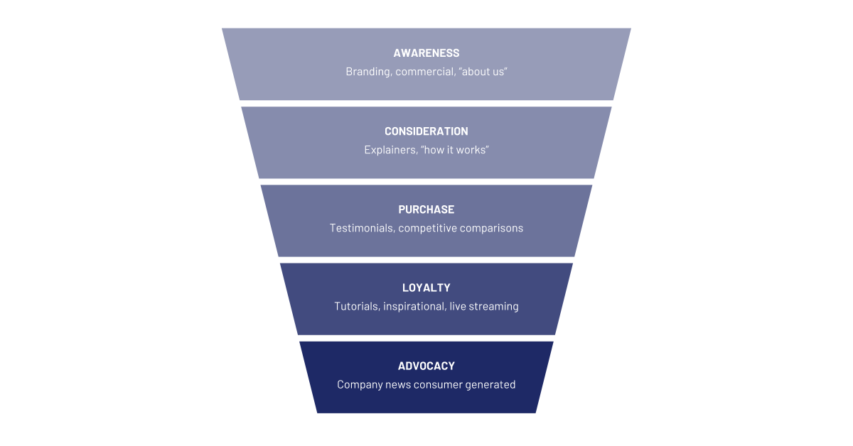 Content marketing and sponsored content - Marketing Funnel