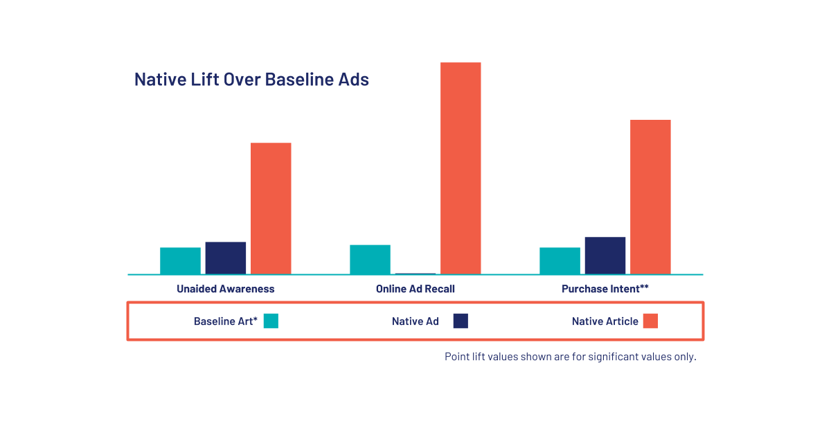 Content Marketing and Sponsored Content - Raise awareness and purchase intent