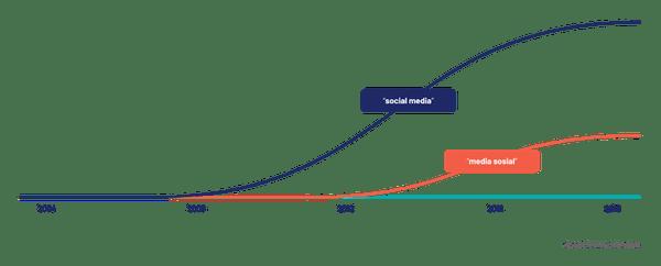 Memahami Jenis-Jenis Media Sosial