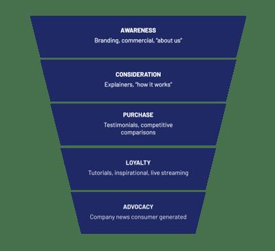 Memahami Apa Itu Content Marketing